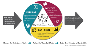 The 3-fold path to high peformance teams & management