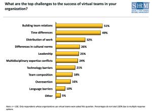 Top Challenges of Virtual Teams