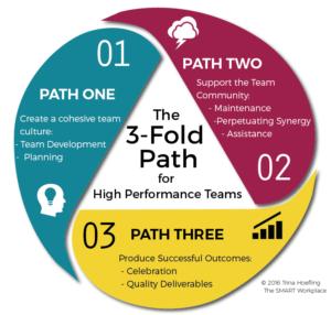 High-Performance Virtual Team Model
